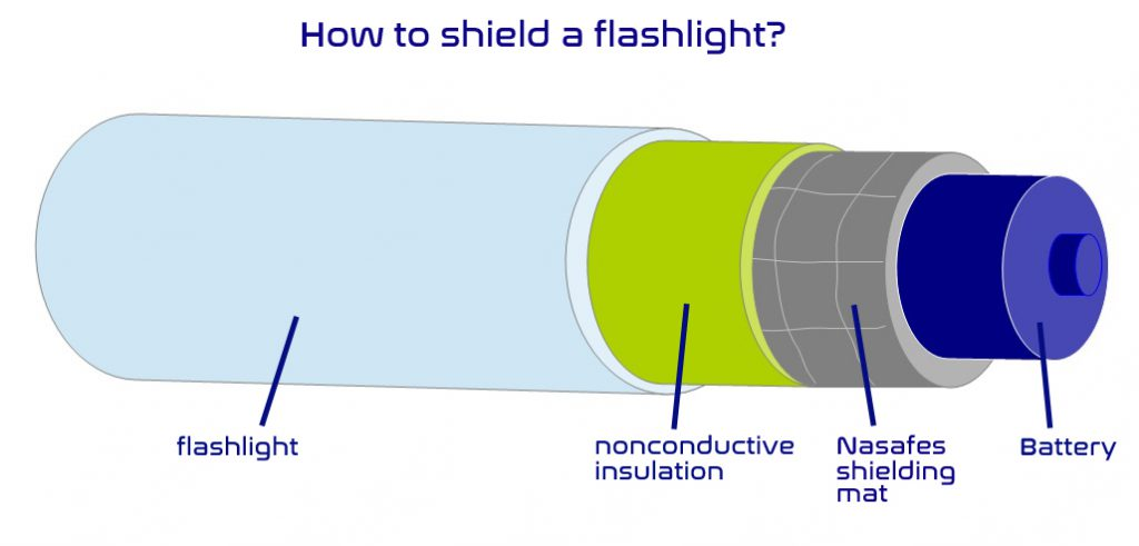 shield a flashlight against emf