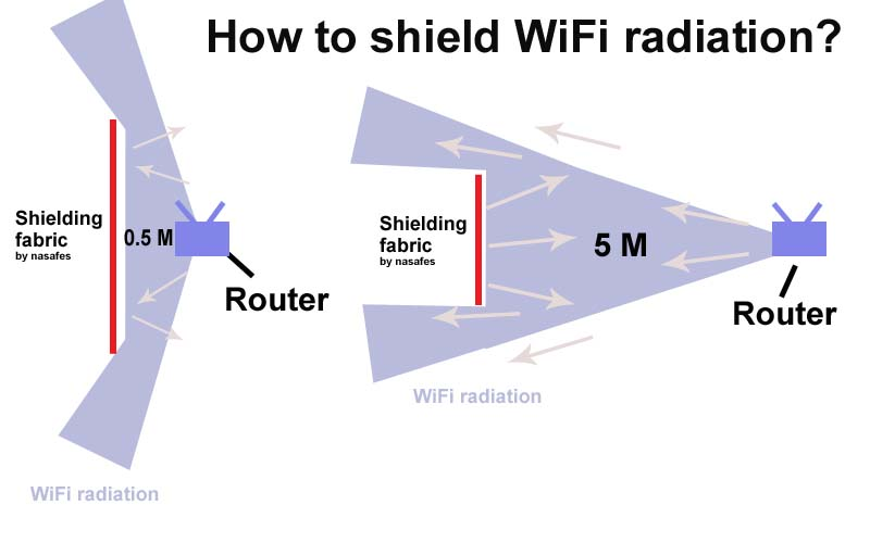 wifi radiation