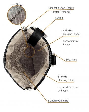 RFID Blocking Bag